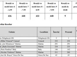 7a500bd15b5 TOP licee după rezultatele finale la BAC. Promovabilitatea în Olt- 68, 12%